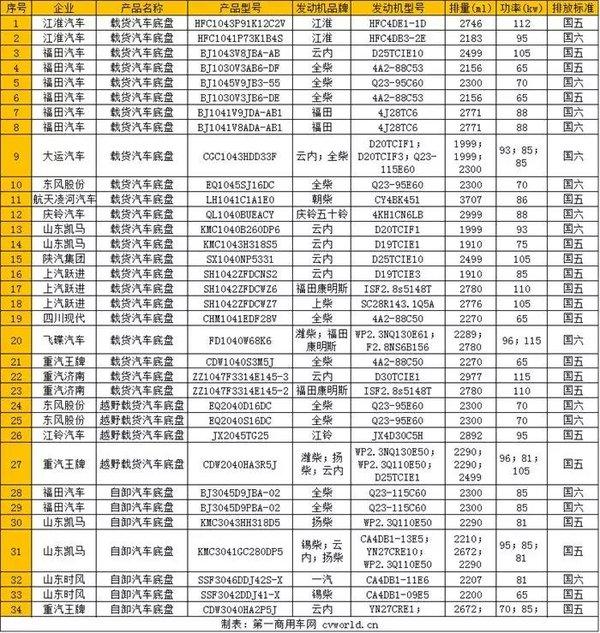 34款柴油轻卡上公告福田承包三成国六车型福康、云内谁更抢手?