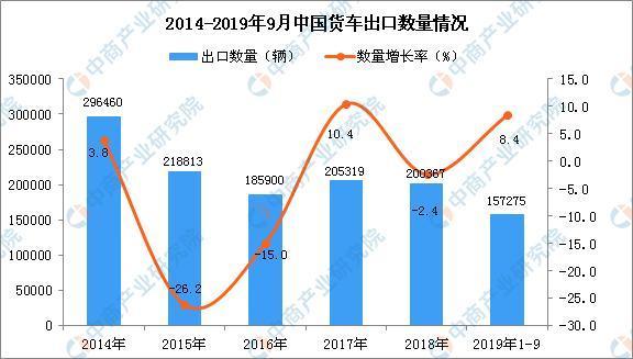 2019年1-3季度中国货车出口量:同比增长8.4%