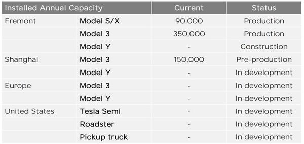 特斯拉半挂式电动卡车将于2020年投产15万美元起售