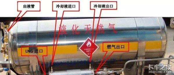 多地LNG市场挥泪跳楼大甩卖,国六LNG重卡未来能否再度回春?