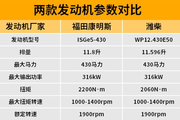 对于430马力的欧曼GTL福康和潍柴你更喜欢哪一款?