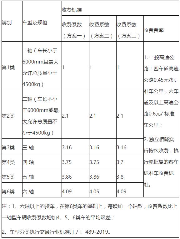 调剂高速收费标准广东省给出三套筹划