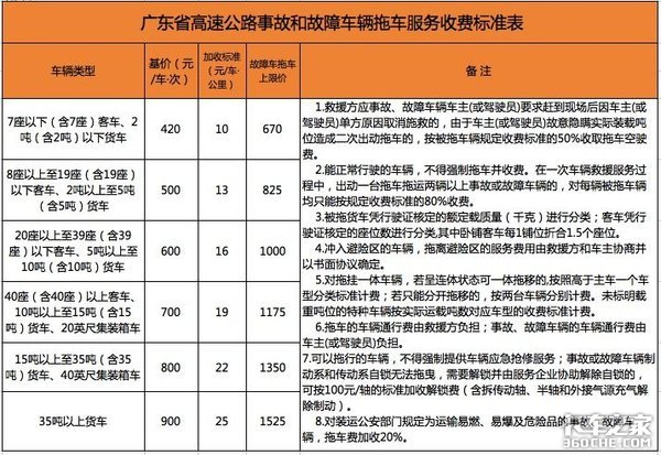 钱包有救了!广东拖车收费新标准执行,天价拖车费快收手!