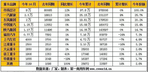 解放/东风份额上涨大运紧追江淮前10月重卡市场格局分析