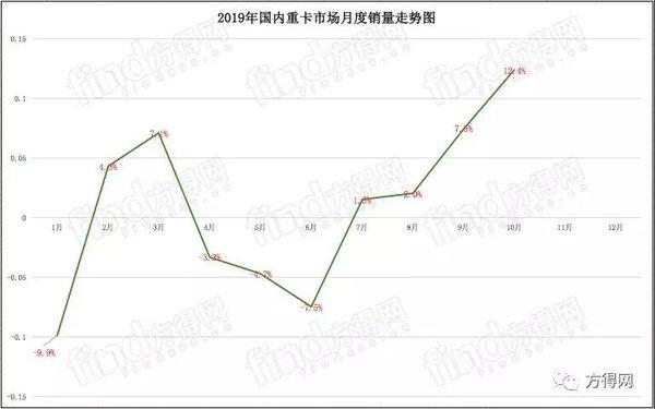 解放/东风破两万辆!重汽/陕汽争前三!10月重卡大涨12%