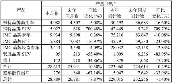 江铃发布10月销量:同比增长了22.35%!