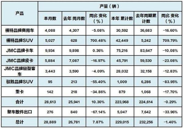 江�汽�JMC皮卡10月�N量累�下滑20%