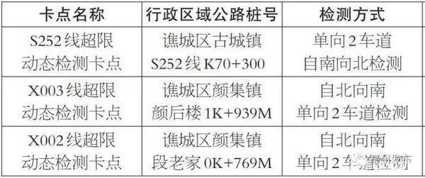 豪州:谯城增三处超限超载动态检测卡点