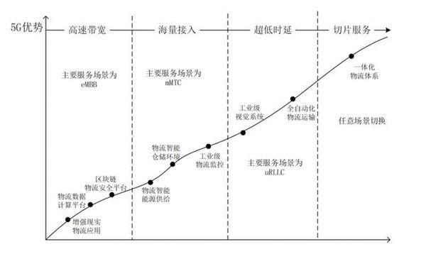 5G如何改造物流?如何賦能物流企業?