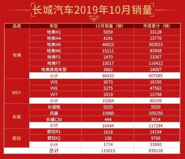 长城汽车10月销量增长4.48%'炮'大卖