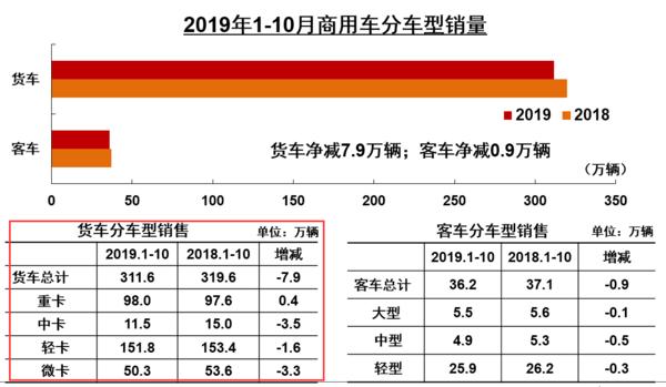10月重卡累计销量达98万累计增长0.4%