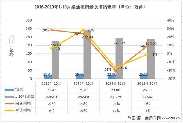 云内守住榜首10月柴油机销量排行榜!