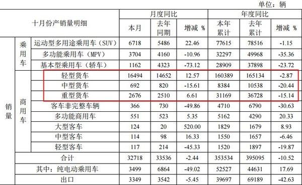 轻卡增长12.57%、重卡增长6.6%:江淮发布10月产销快报