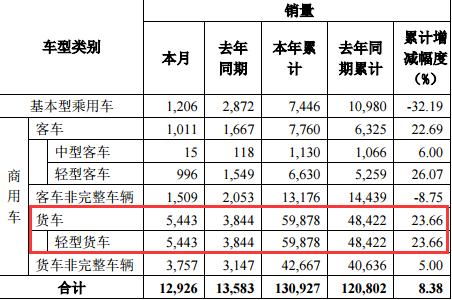 10月东风轻卡销售5443辆,同比增长41.6%,累计增长23.66%