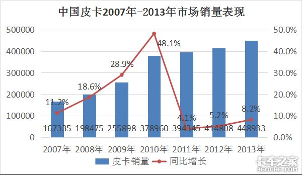 讲述中国皮卡30年艰难逆袭背后的故事