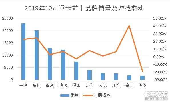 10月重卡前十排名出炉,徐工销售1905台,上涨40.8%