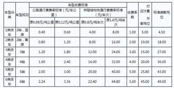 好消息!五省市发布按轴收费拟定方案