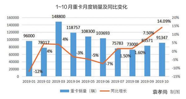 10月重卡市场大涨14%全年销量有望再创新纪录