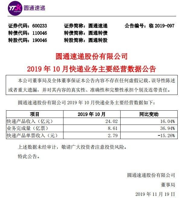 圆通10月快递产品收入24.02亿元同比增长16.04%