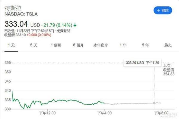 特斯拉皮卡��纬�20�f而股�r�s下跌6%