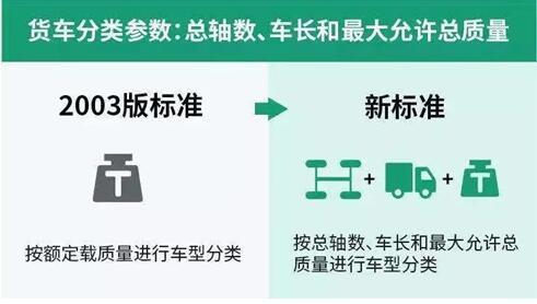 12月16日贵州高速将启动入口称重检测