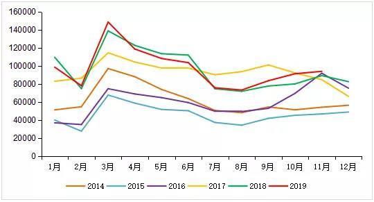 东风重回第一红岩/江淮大涨11月重卡销9.4万辆超金九银十