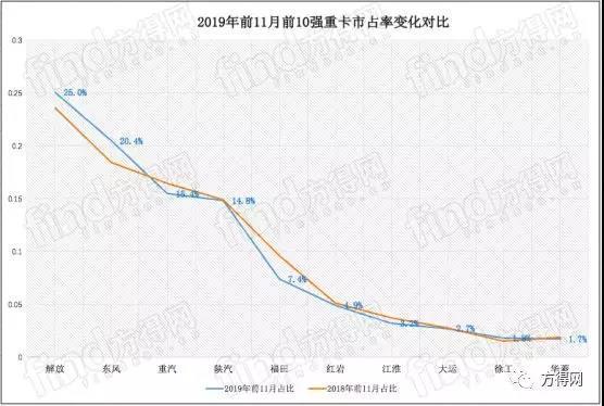 东风再次破2万辆!11月重卡迎来'5连涨'