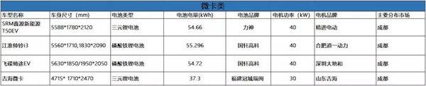 四重点城市新能源物流车车型分析报告