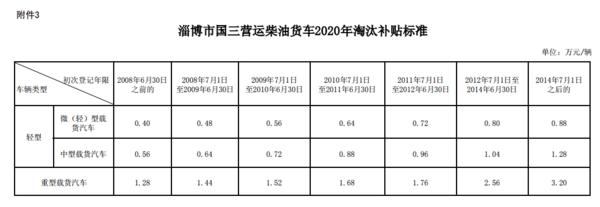 最高4万!山东德州、潍坊、聊城、淄博、日照国三补贴方案出炉