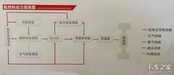 双混合动力零排放,江铃威龙开启氢时代