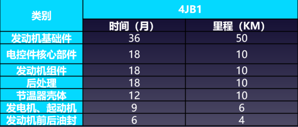 福田时代精准定位最后一公里新4JB1助力蓝牌无忧