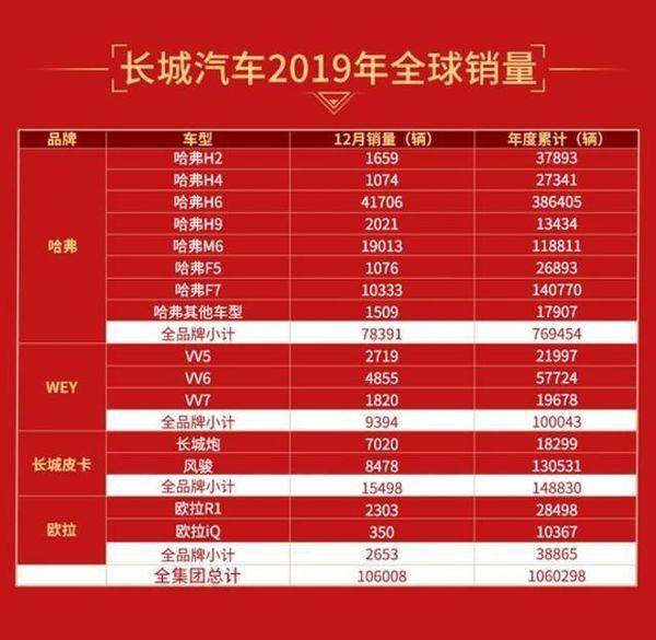 长城皮卡全年销量近15万辆2019年销量分析