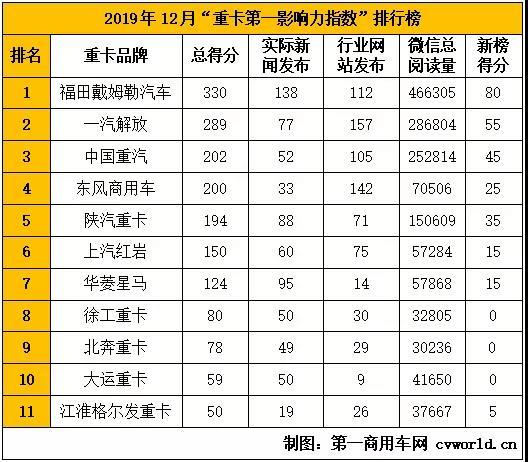 """2019""""重卡第一影响力指数""""收官福田重回榜首东风晋级四强"""
