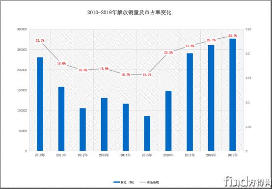 解放/东风/徐工:2020年能否再涨份额?