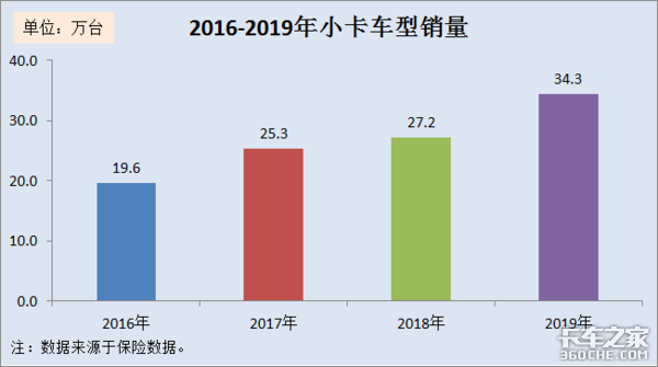 2019年小卡市场分析:销售量再创新高,2大品牌笑傲市场