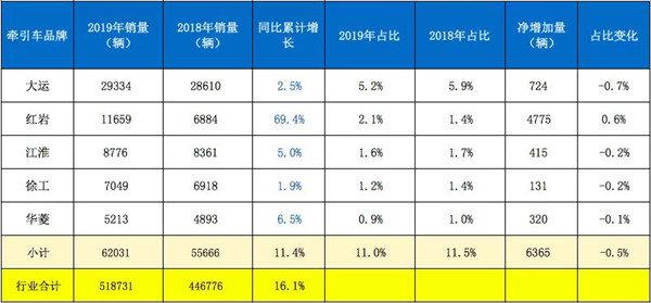 2019牵引前10强盘点全年56万辆!解放/陕汽/东风占6成!