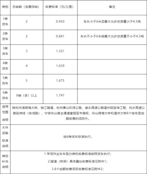 速看!浙江省新的收费标准明确6轴车每公里1.747元