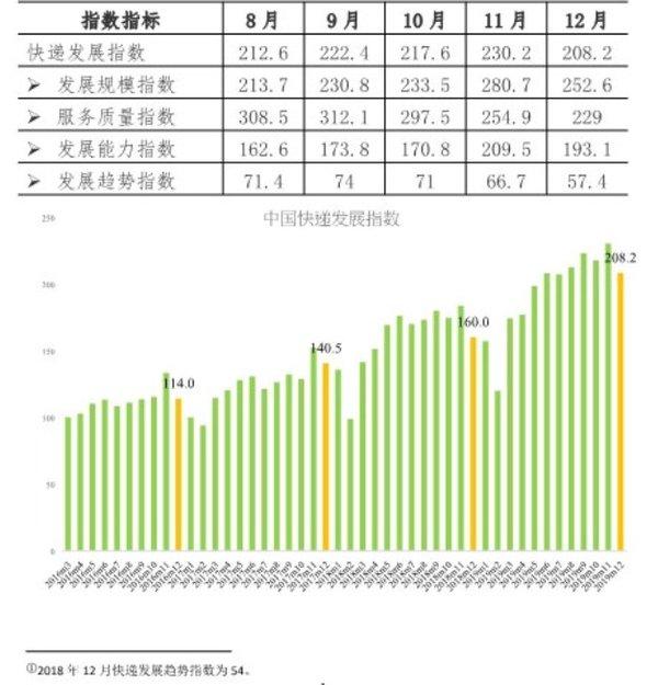 2019年12月快递发展指数同比提高30.1%快递业务平稳增长
