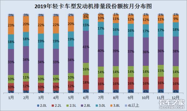 2019轻卡发动机市场总结,三大趋势指路