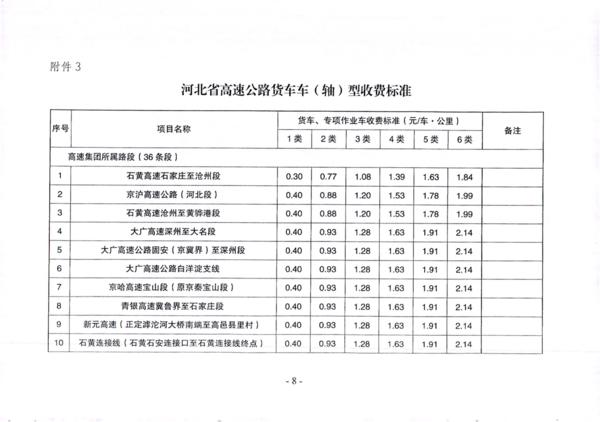 河北:调整车型分类实施货车按轴型收费