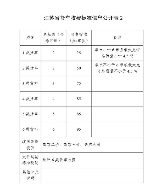 江苏货车收费标准公开对照下看有没有多收你钱