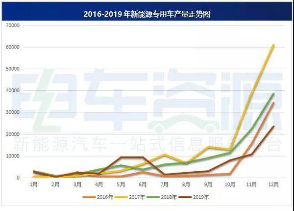 2019年新能源专用车产量达7.39万辆!