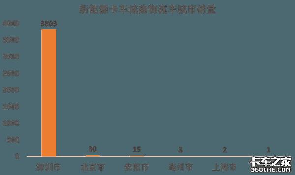 解析新能源卡�市�觯撼墙ㄎ锪鬈�前景�V