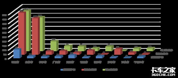 新能源环卫车销量解析:5大城市领衔全国