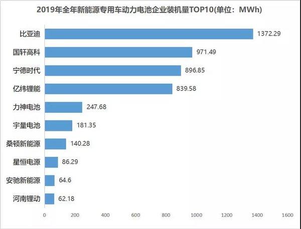 2019�S密��池�b�C量分析:比��迪�Z冠