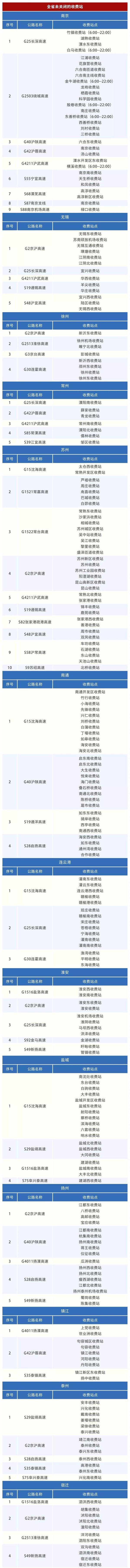 提醒!目前江苏这些高速出口可以通行(截至2月6日14时)