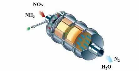 知其所以然SCR如何降低氮氧化物排放?
