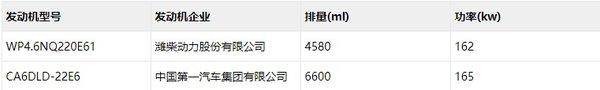 解放青汽再度联手潍柴动力龙VH中卡首搭WP4.6国六发动机
