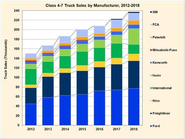 美国能源部(DOE)发布燃料电池长途卡车技术发展路线图
