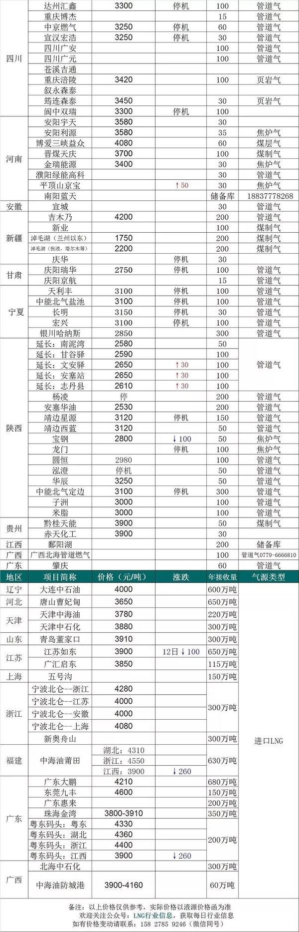 【2020年2月13日】LNG价格信息--国产气小幅度涨价